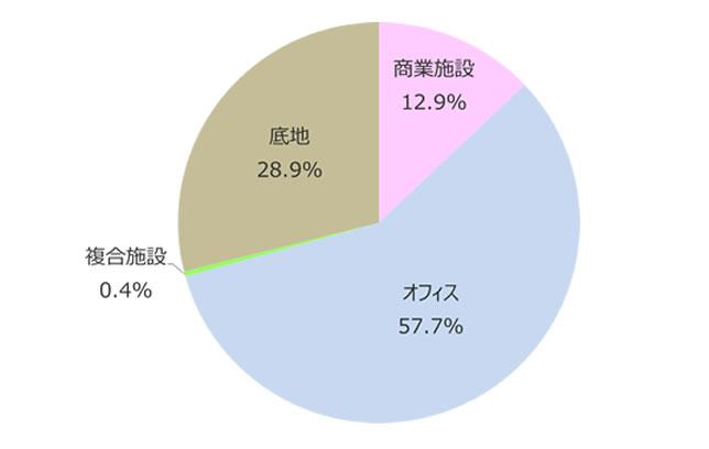 用途比率・ 地域比率|TOKYU REI...